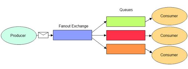 FanoutExchange_thumb[2]